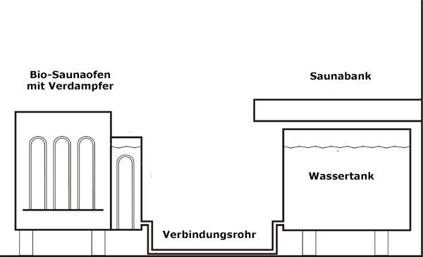 Wassertank Biosauna