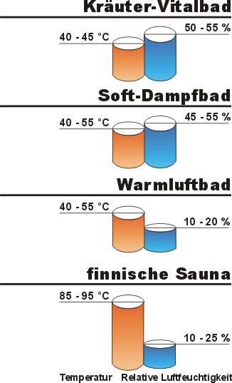 die unterschiedlichen Badeformen - Biosauna