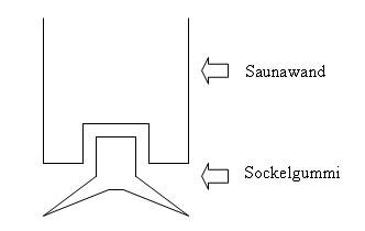 Grafik Sauna Sockelgummmi
